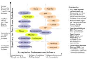 Positionierung ausgewählter Firmen und öffentlicher Institutionen auf der Open-Source-Adoption-Matrix